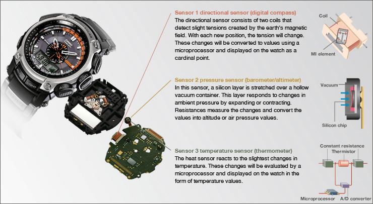 What is triple Sensor Watch
